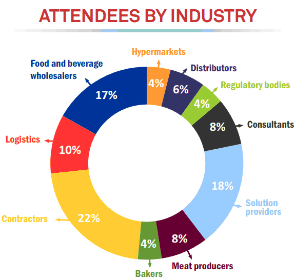 2nd Edition Attendees By Industry